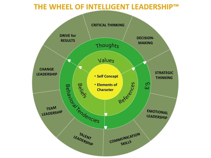 The Wheel of Intelligent Leadership (Mattone, 2013)