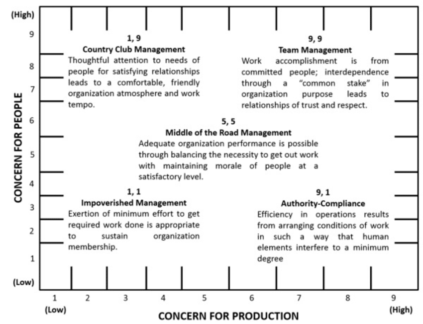 The Management Matrix. (Blake and Mouton, 1977)