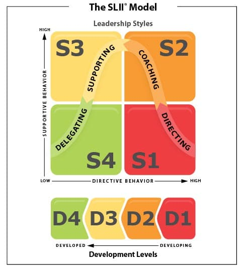 The SLII Model by Ken Blanchard