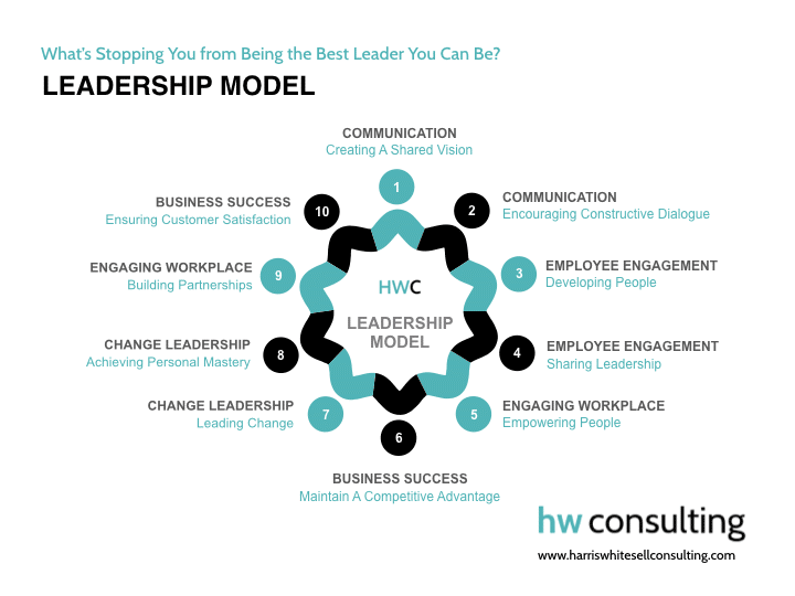 Harris Whitesell Leadership Model