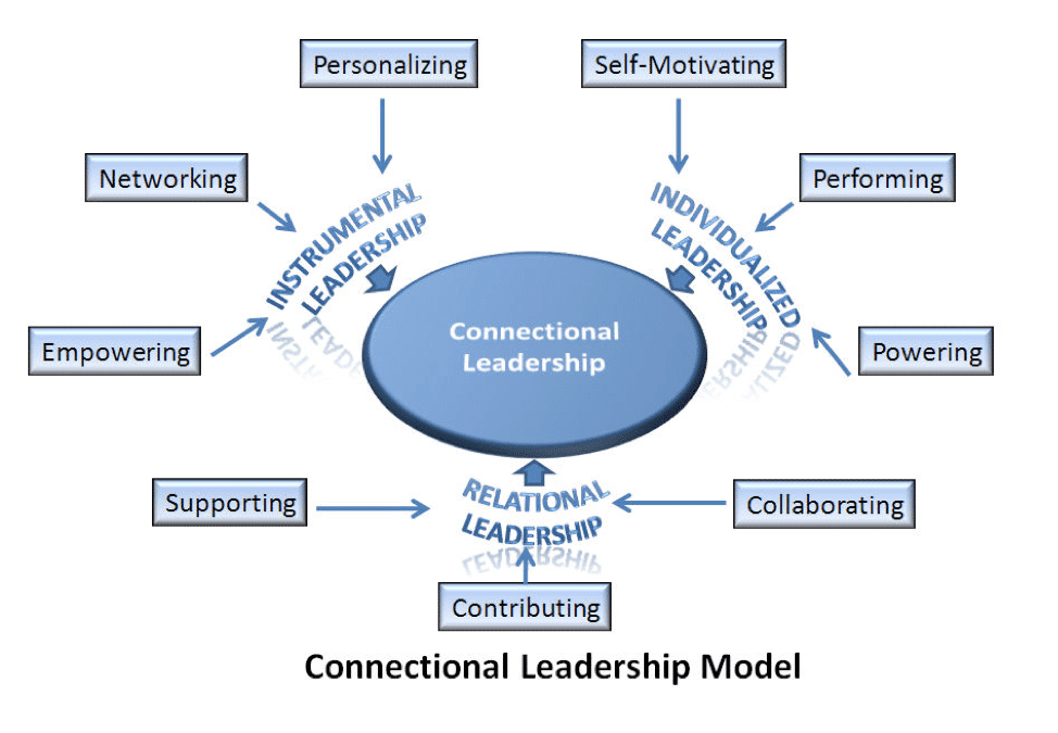 Connectional leadership Model (Wasem, 2011)