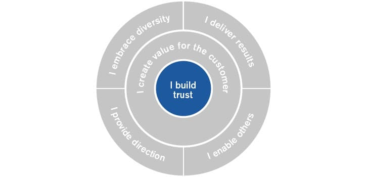 Dräger Leadership Model WeLEAD.
