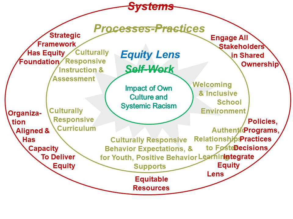 Equity Leadership Model. (Gogins, 2016)