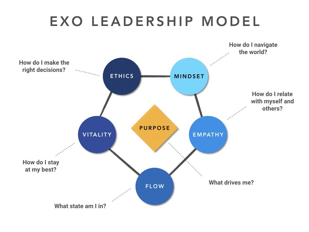 EXO Leadership Model.