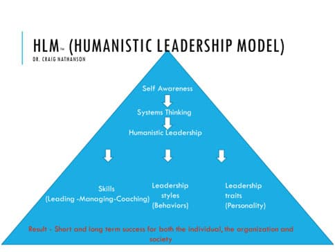 The Humanistic Leadership Model. Source: Craig Nathanson