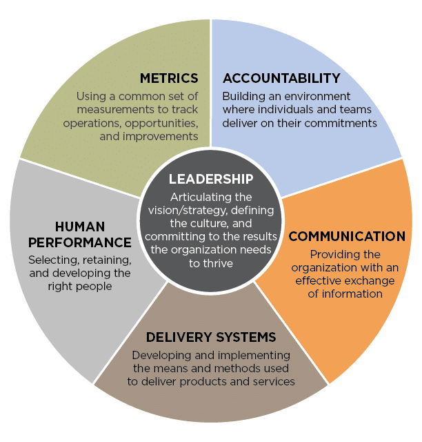 The Leadership System