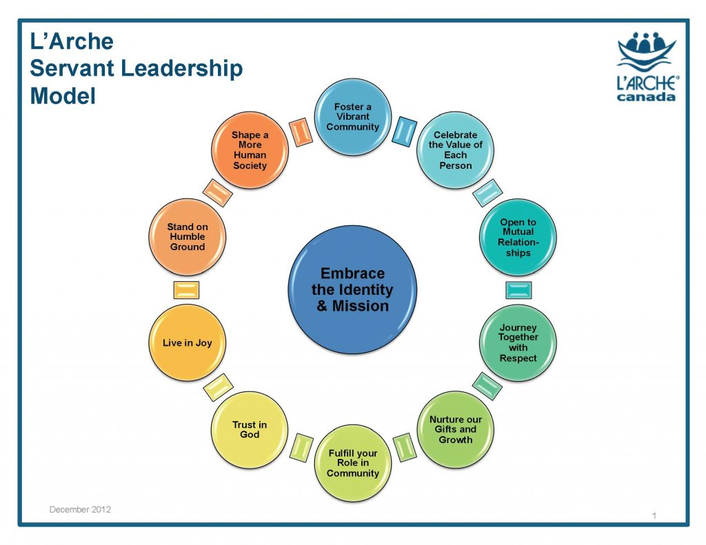 L'Arche Servant Leadership Model. Source: L'Arche St. John