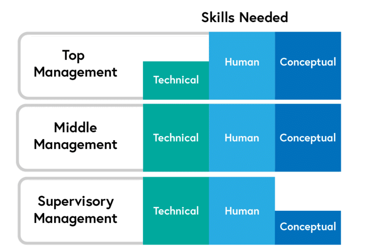 Three Skills Model according to Katz. Source: Futurelearn
