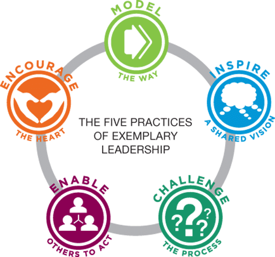 The Five Practices of Exemplary Leadership. (Kouzes and Posner, 1987)