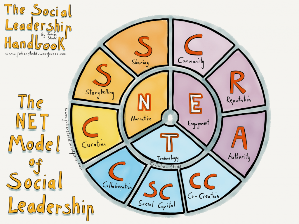 The Net Model of Social Leadership