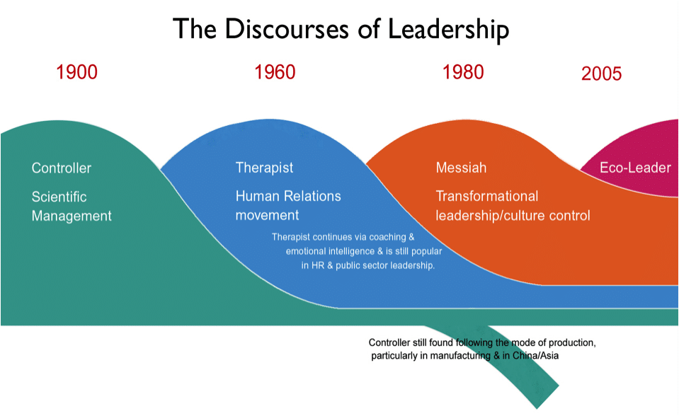 The Discourses of Leadership. (Western, 2019)