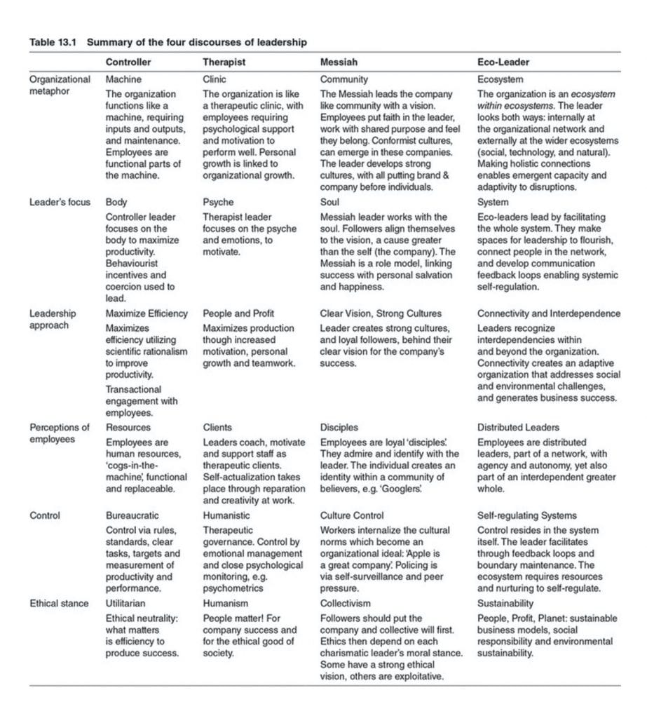 Table: Summary of the four discourses of leadership. Source: Simon Western, Leadership: A Critical Text, page 308