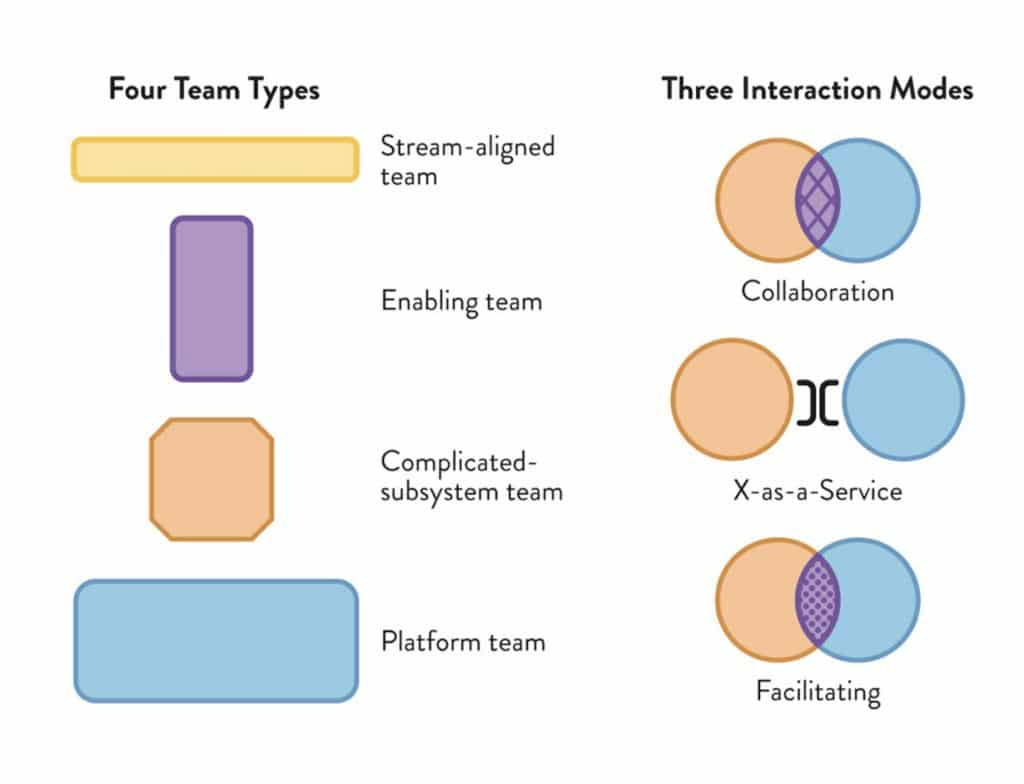 The Four Team Types and Three Interaction Modes. Source: Matthew Skelton and Manuel Pais, Team Topologies