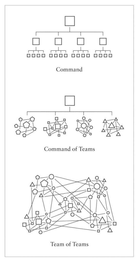 Book Review: Team of Teams by Gen. Stanley McChrystal 1