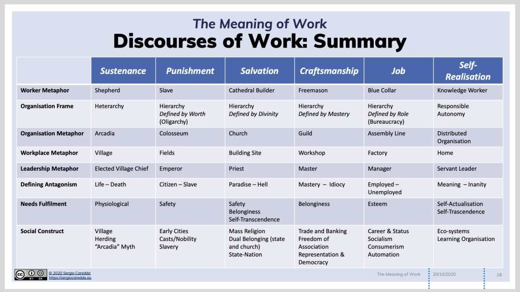 Fig.1: The Discourses of Work: Summary