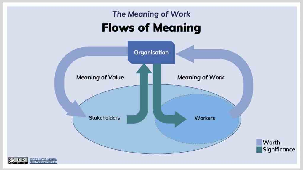 Fig.4:  Flows of Meaning for Work, in terms of Worth and Significance. With the changing nature of worker and stakeholders, what will the role of organisations be?