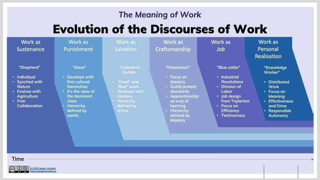 Fig.2: The Evolution of the Discourses of Work across History.