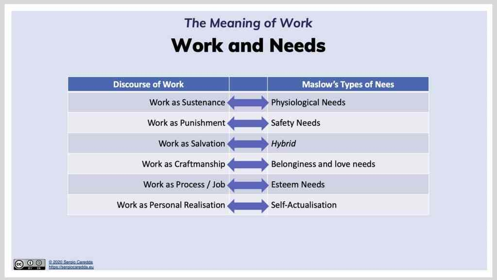 Fig.3: The Discourses of Work and Association with Maslow's Needs.
