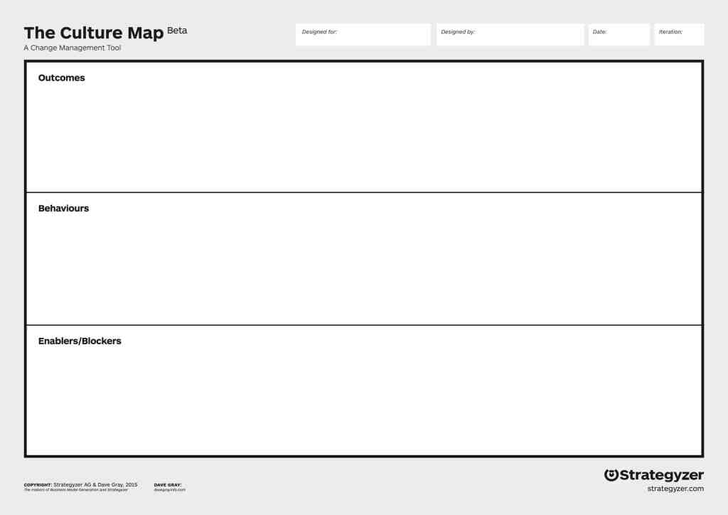 Fig.7: The Culture Map by Dave Gray. Source: Strategyzer.