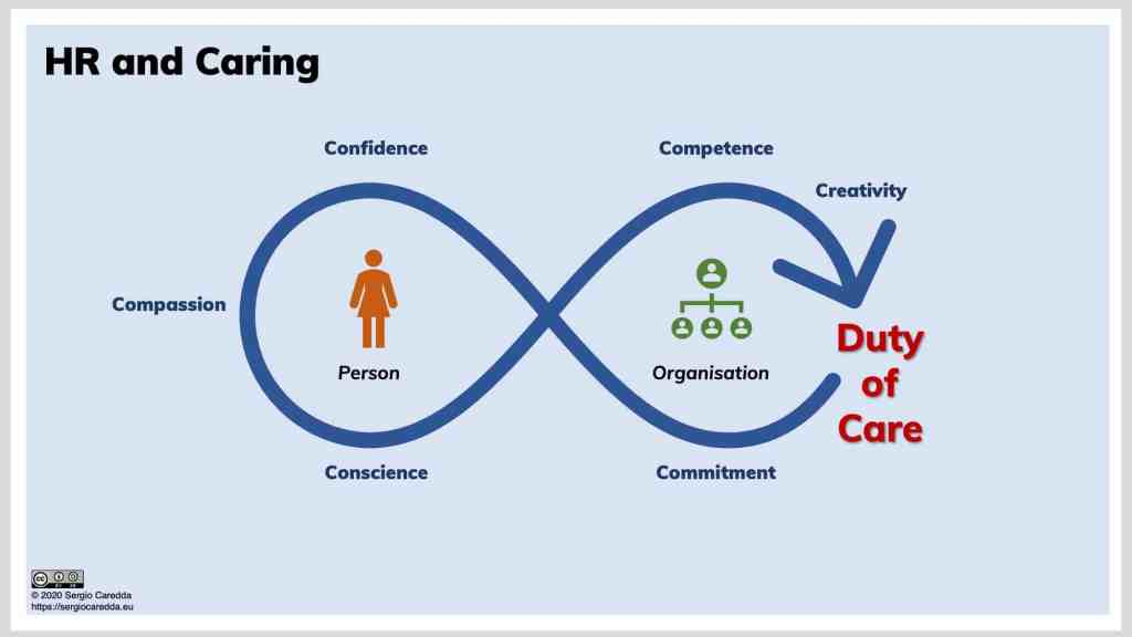 Theory of Caring for HR. An Attempt to Visualise.