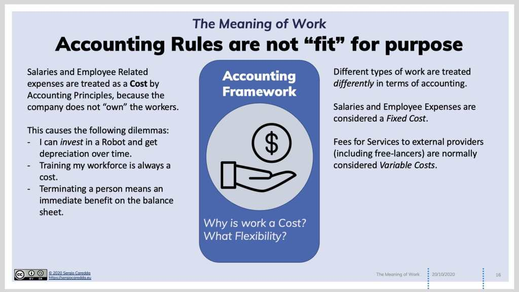 Fig.3: Current Accounting Rules misrepresent the contribution of work.