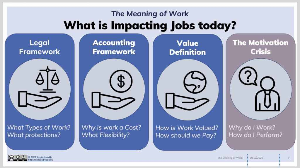 Fig.2: What are the Key Issues Impacting the Work as Job Discourse Today?
