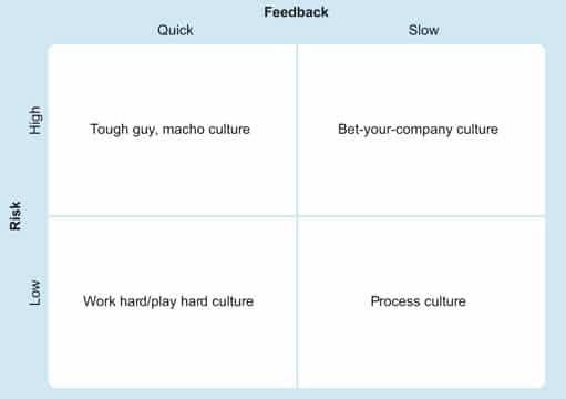 Fig. 10: The Deal and Kennedy model of Organisational Culture. Source: OpenLearn