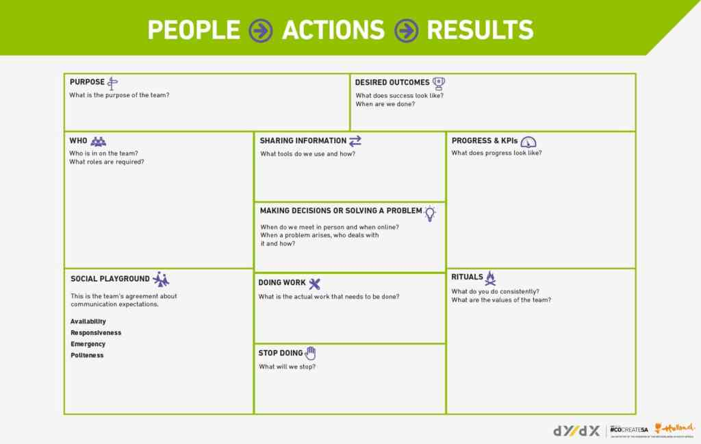 Fig.4: People, Actions, Results Culture Canvas by Kevin Wejers. Source dY/dX.