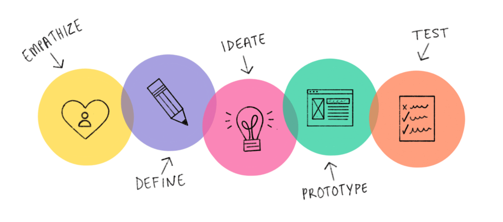 Fig.4: The Design Thinking Process. Source: Brainet