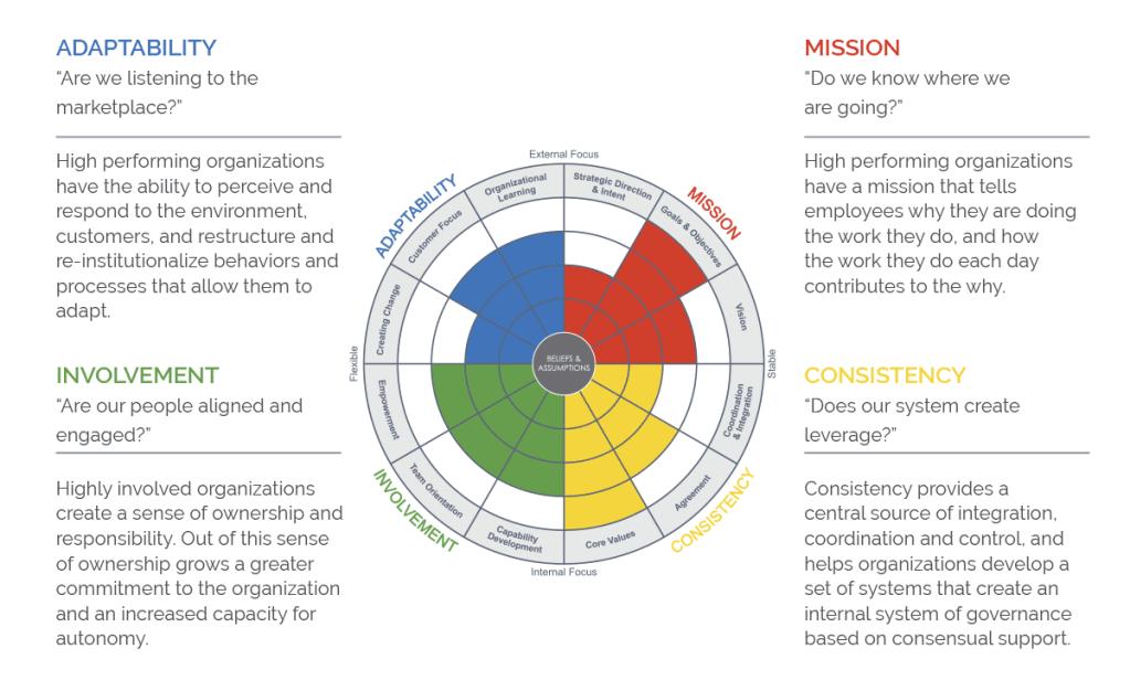 Fig. 9: The Denison Organisation Culture Model (Denison, 2012)