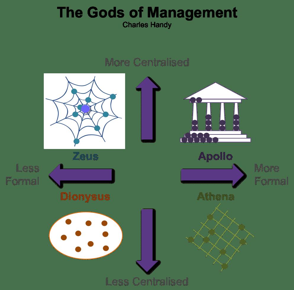 Fig. 11: Handy Model of Organisational Culture. (Handy, 1996) Source: PocketBook